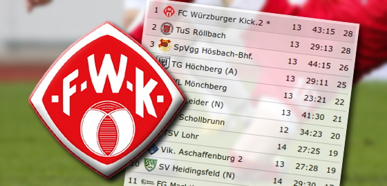 Würzburger Kickers: Urteil steht: Sechs Punkte werden